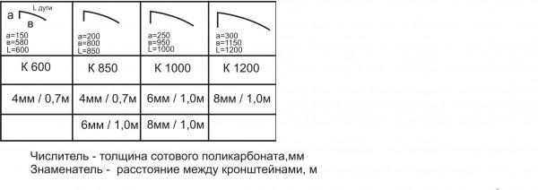 Козырек над входом 950х1050 мм